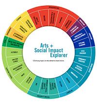 Arts + Social Impact Explorer